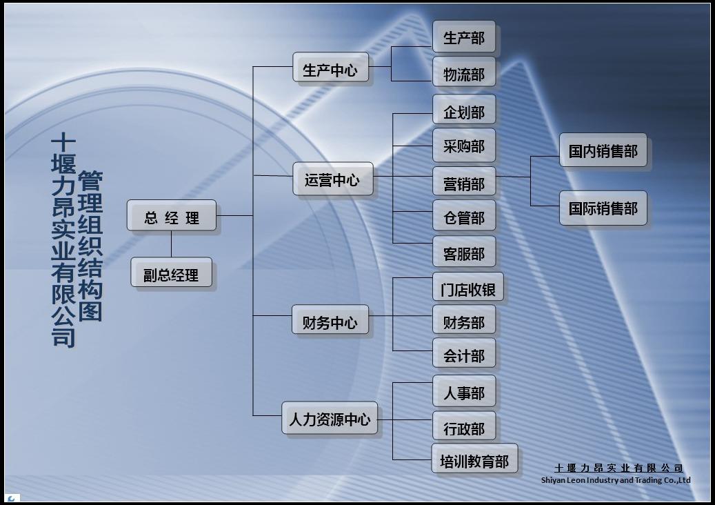 企业管理组织结构图