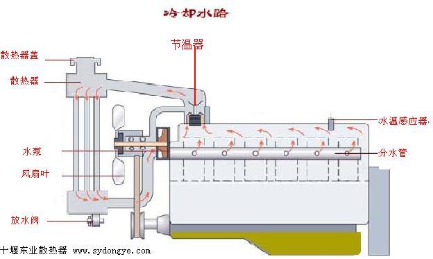 节温器结构和工作原理