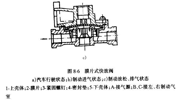 快放阀的结构特点是什么?