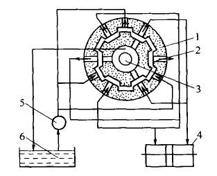 转向控制阀的结构工作原理是什么
