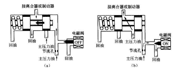 则变速器的电子控制系统发出信号给液压控制系统图片
