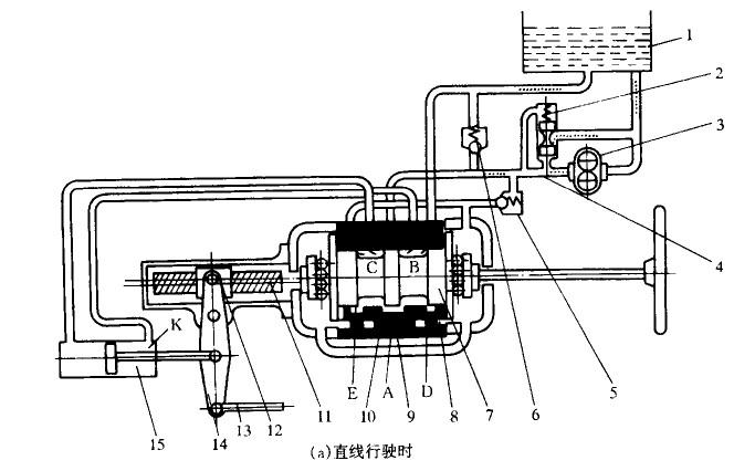 ②车辆急转弯时方向沉重吃力   此故障多属油泵驱动皮带打高清图片