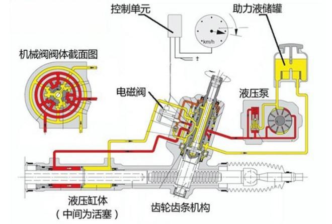 汽车助力转向系统介绍汽车助力转向系统高清图片