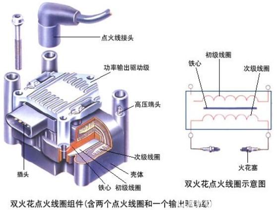 """和开关装置,提高点火线圈的能量,火花塞就能产生足够能量的火花,这是点火装置适应现代发动机运行的基本条件。 630)this.width=630 border=0 src=""""../UploadFile/WebDataPic/2013126135832962.jpg"""">      通常的点火线圈里面有两组线圈,初级线圈和次级线圈。初级线圈用较粗的漆包线,通常用0."""