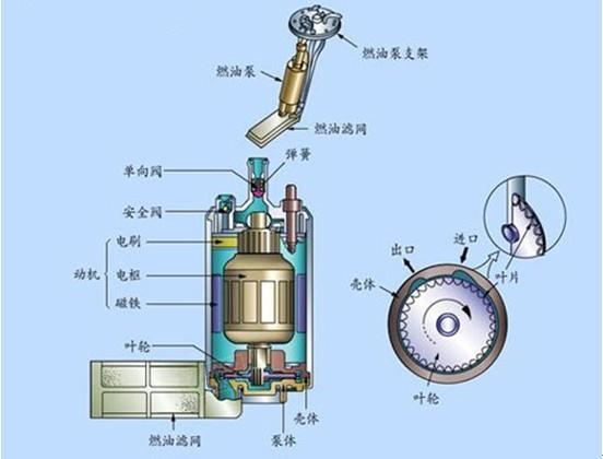 【滤清器知识】汽车燃油泵的作用,结构,工作原理及